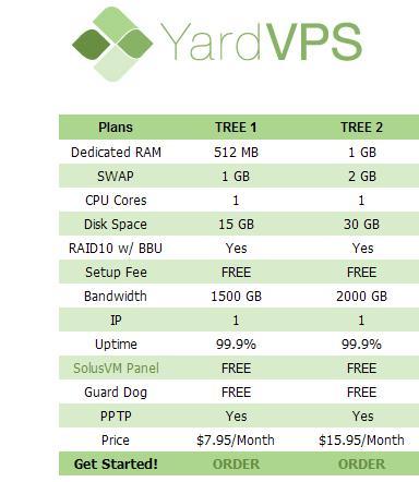 YardVPS(Xen)购买流程说明