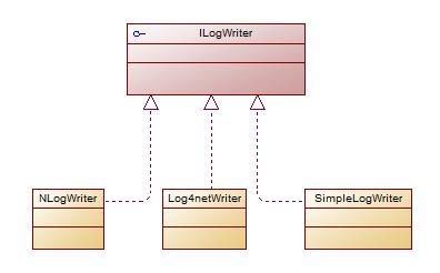 VeryCodes.Log让日志记录和读取变的更简单