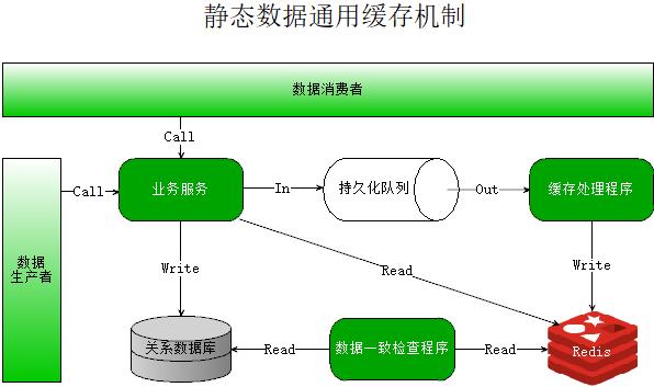 微服务架构下静态数据通用缓存机制