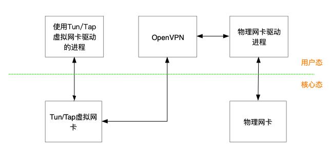 使用OpenVPN连通管理多个阿里云VPC网络
