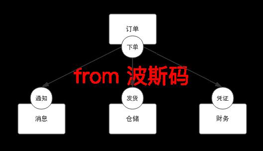 使用队列解耦的架构方案