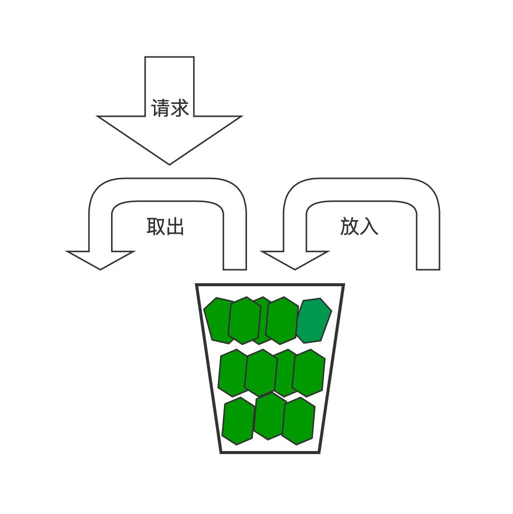 ASP.NET Core中使用令牌桶限流